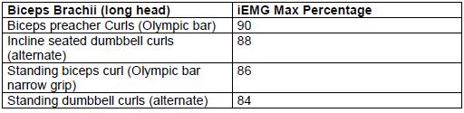 biceps EMG