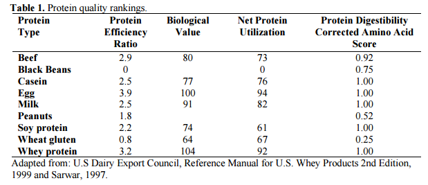 protein table rankings